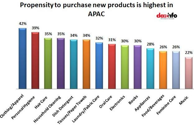 Propensity to purchase new products is highest in APAC