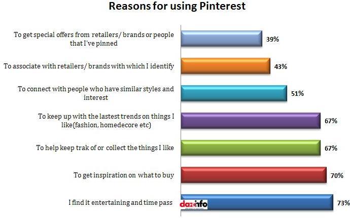 Reasons for using pinterest