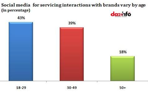 Social media  for servicing interactions with brands vary by age