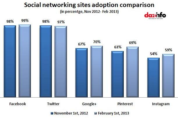 Social networking sites adoption comparison
