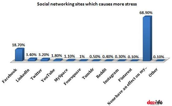 Social networking sites which causes more stress
