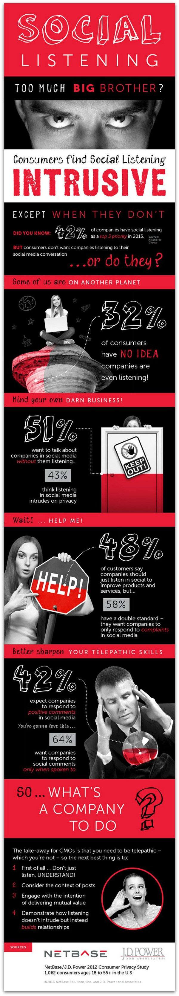 Social Listening By Brands-infographic