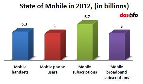 Mobile in 2012
