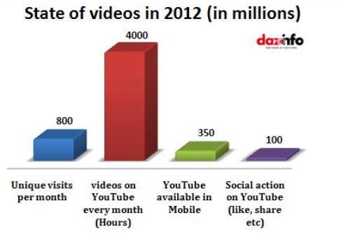 social media sites in 2012