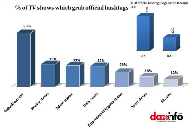 % of Tv shows which grab official hashtags