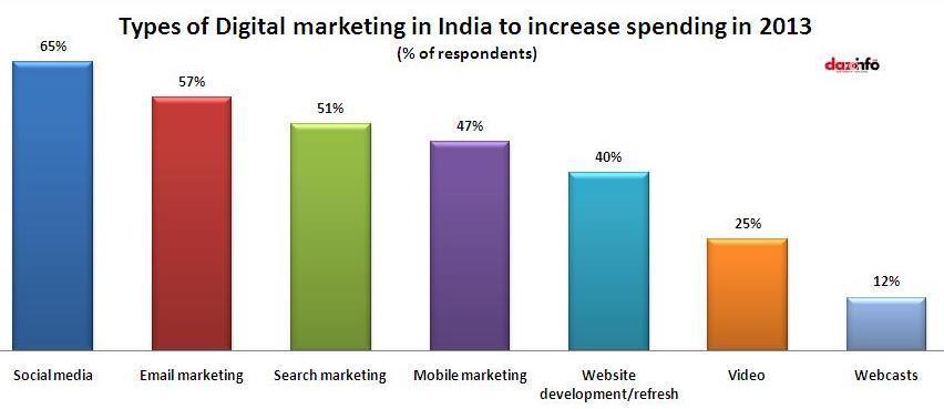 e-marketing in india 2013