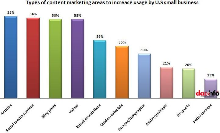 content marketing areas to increase usage by U.S small business