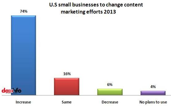 U.S small businesses to change content marketing efforts 2013