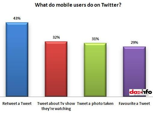 actoivities of mobile users do on Twitter