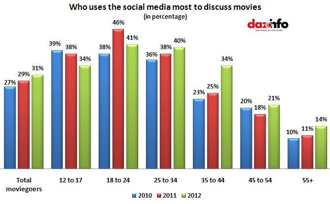 users who use social media most to discuss movies