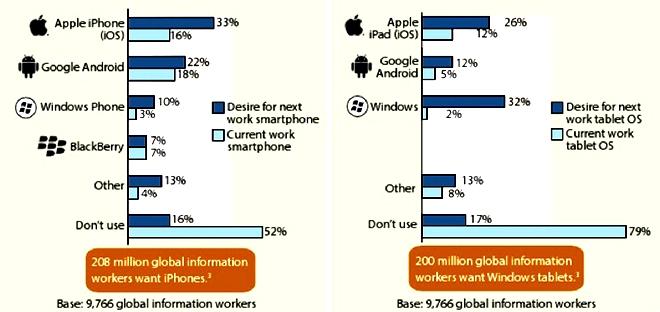 Windows Phone in enterprises