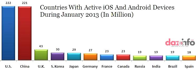 active android and iOS device