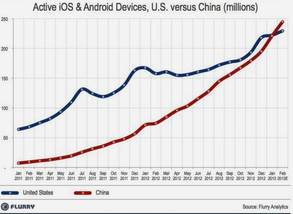 active iOS and Android smartphones