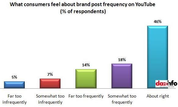 brand post frequency on YouTube