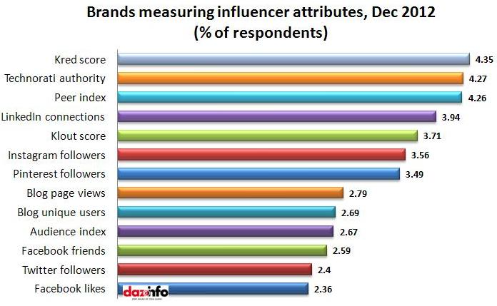 brands measuring influencer attributes