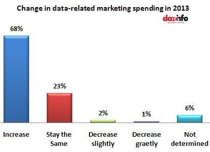 change in data-related marketing spending 2013