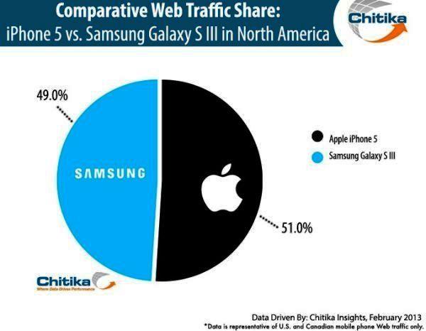 Samsung Galaxy S3 web traffic