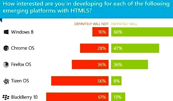 App developers interest on HTML5