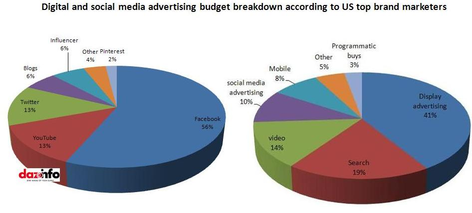 Digital & social marketing budgets