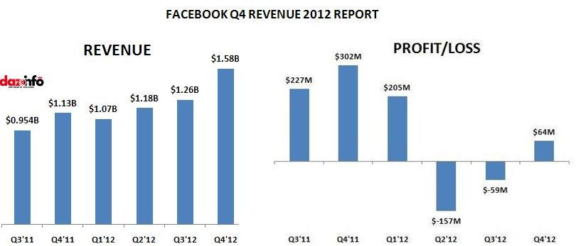 FACEBOOK Q4 EARNINGS