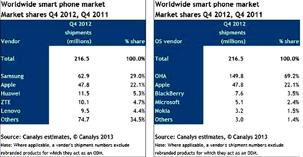 Android smartphone market share