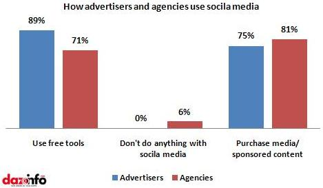 how well advertisers and agencies use social media