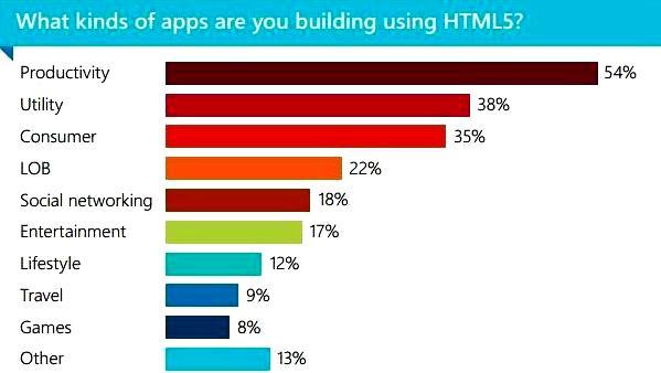 popular HTML5 apps