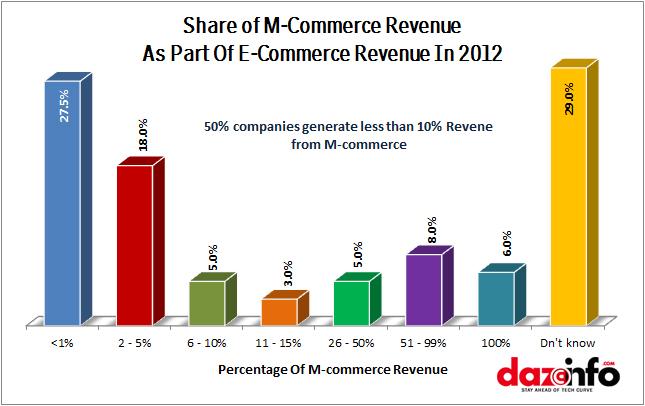 M-commerce revenue 2012