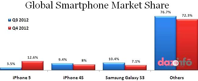 iPhone5 sales