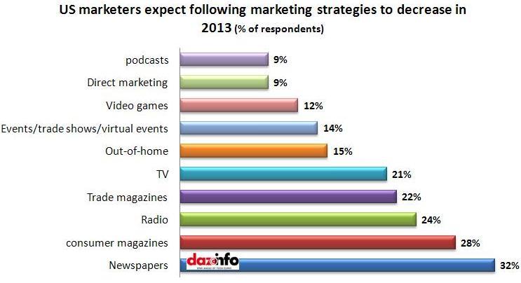 marketing strategies to decrease in 2013