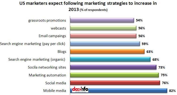 marketing strategies to increase-2013