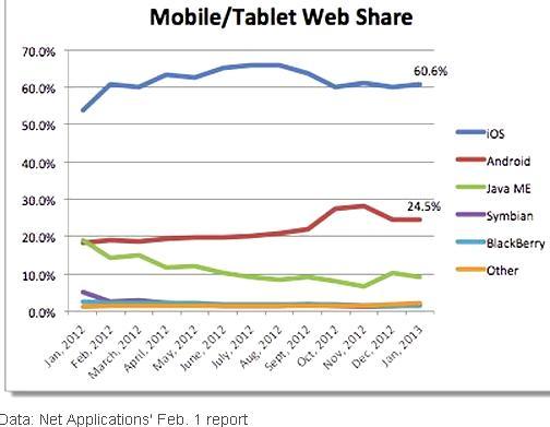 Apple mobile / tablet web traffic