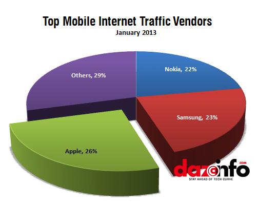 Global mobile traffic