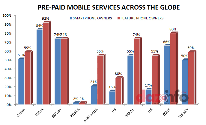 Mobile users in India