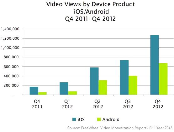 mobile videos views