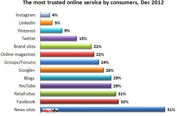 most trusted online site