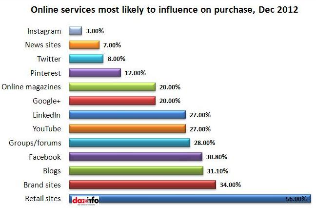 online services most likely to influence on purchase