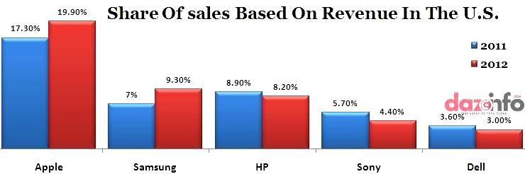 Apple Inc. revenue