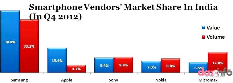 Apple Inc. smartphone market share