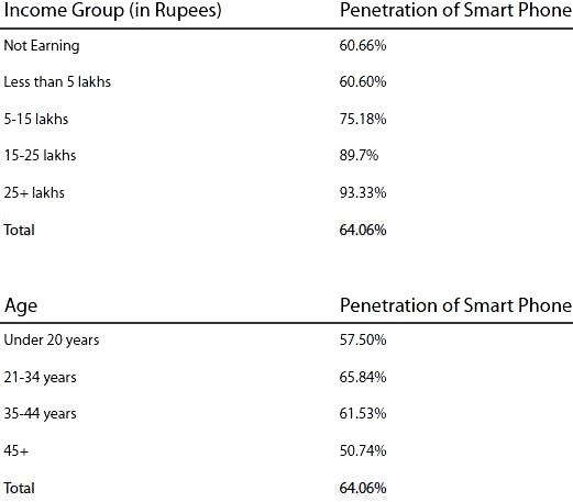 smartphone ownership in India
