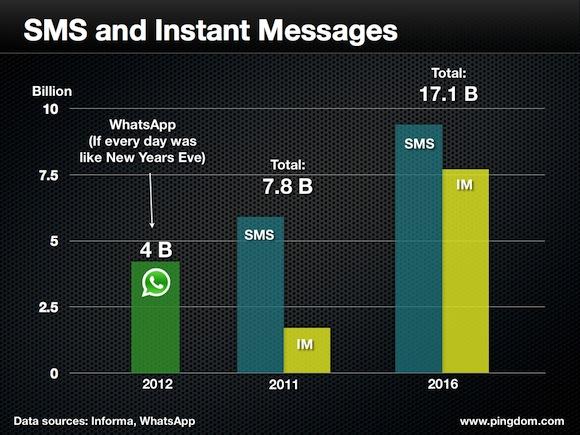 WhatsApp in 2018