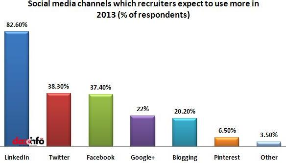 social channels recruiters use more this year