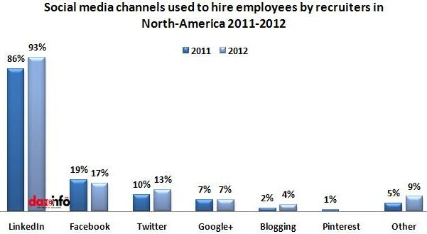 social media channels used in 2011-2012