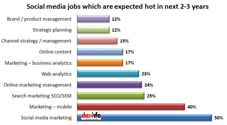 future of social media jobs