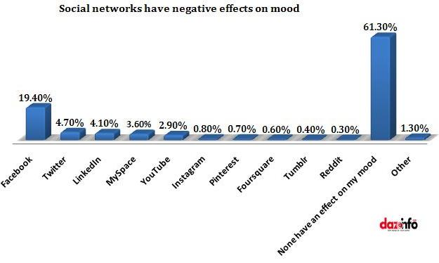 social networking sites which causes more mood