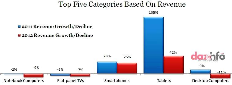 top selling electronic devices