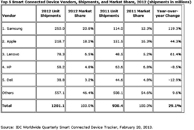 tablets shipments in 2012