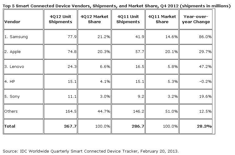smartphone shipments in Q4 2012