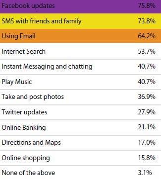 activities on smartphone in India