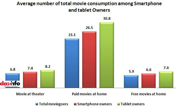 movie consumption among Smartphone and tablet Owners
